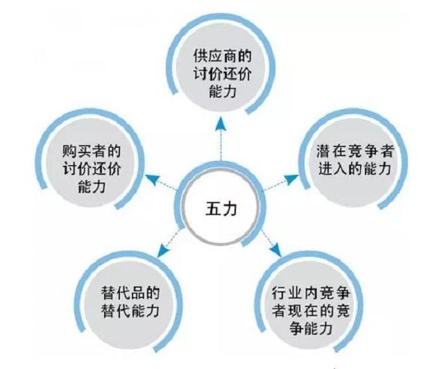 五力模型.jpg